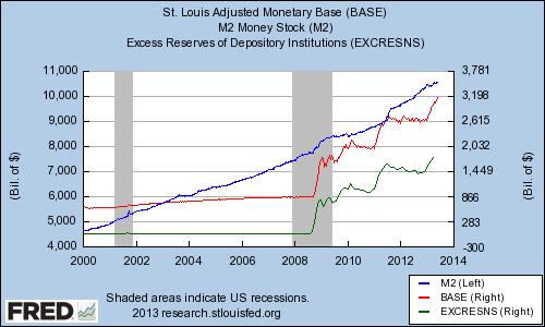 Money Aggregates Since