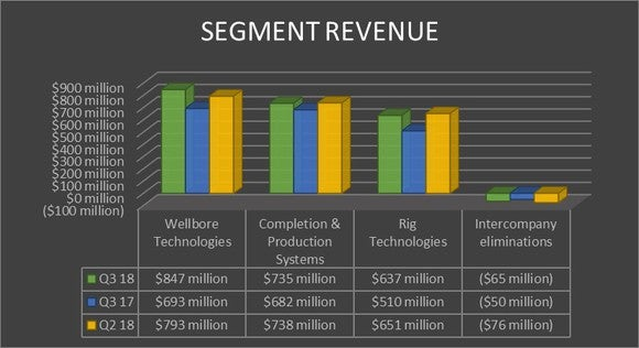 A chart showing National Oilwell Vacro's revenue by segment in the third quarter of 2018 and 2017 as well as 2018's second quarter.