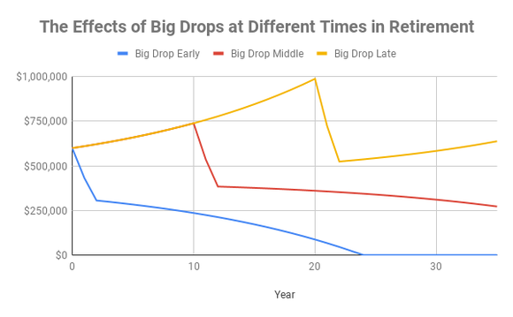 Chart showing nest egg values over time with large drops at different points in retirement