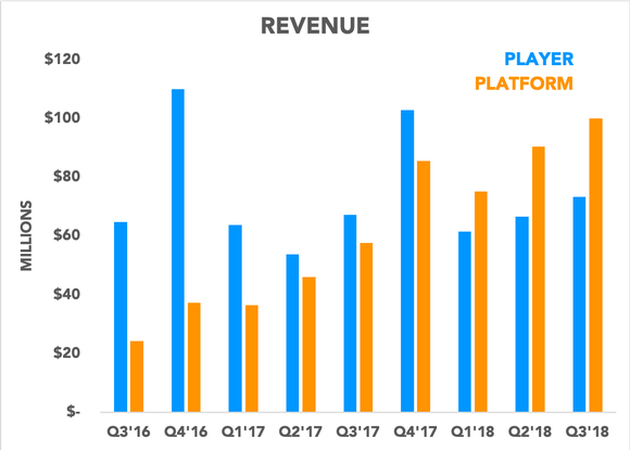 Chart showing player and platform revenue over time