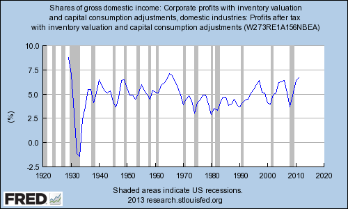 Corporate Profits As A Of Gdi
