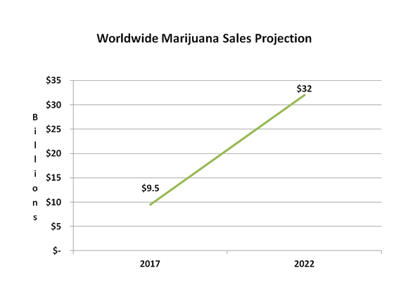 Chart showing 2017 worldwide marijuana sales at $9.5 billion and expected to grow to $32 billion in 2022.