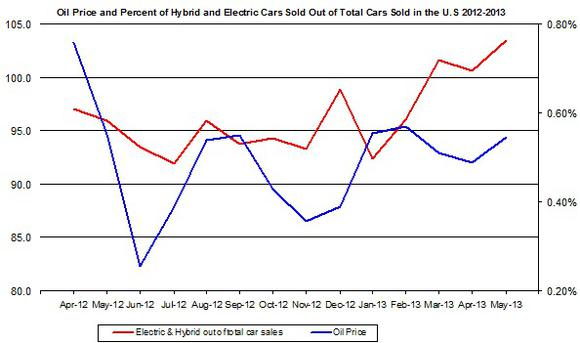 Are Electric Car Sales Affected By Gas Prices New Milford Spectrum