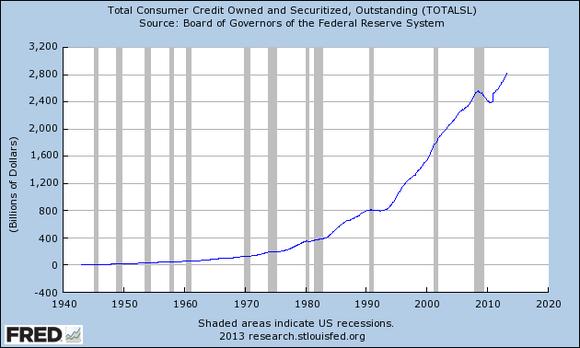 Consumer Credit Chart
