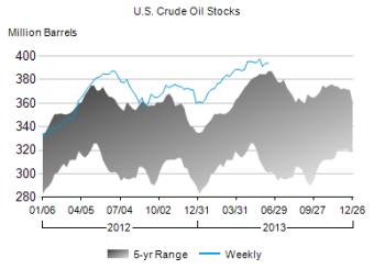 Crude Oil Supplies