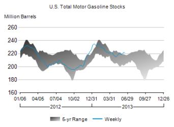 Gasoline Supplies