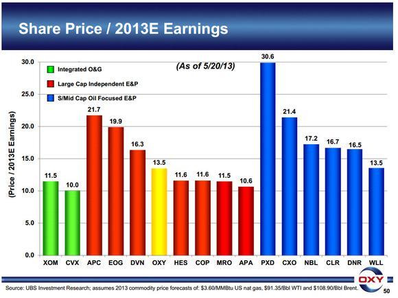 Value Investing Energy Pe Ratio