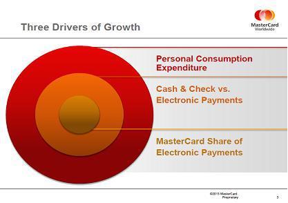 Mastercard Chart