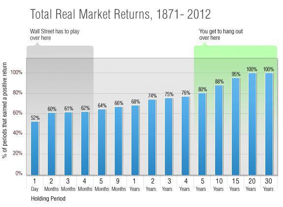 http://g.foolcdn.com/editorial/images/50947/market-returns_larger_0613_large.jpg
