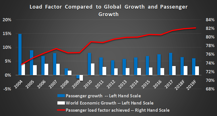Load factor compared to economic growth and passenger growth.