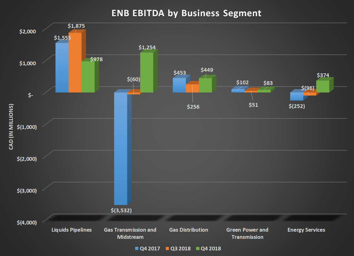 Bar cahrt of ENB EBITDA by business segment for Q4 2017, Q3 2018, and Q4 2017, Shows gains for all five segments.