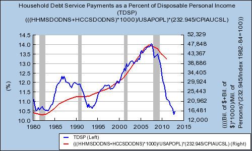 Household Debt Payments And Per Capita Debt