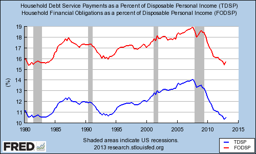 Household Financial Obligations Debt Service