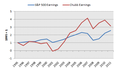 Cb Earnings