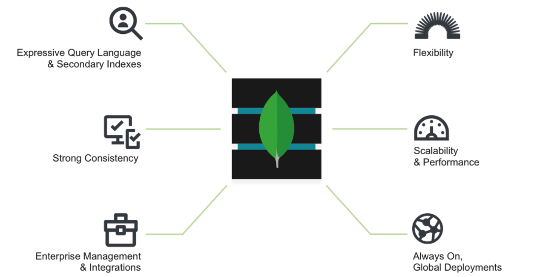 A comparison graphic showing the six advantages of MongoDB versus Oracle with the leaf logo of Mongo in the middle of the graphic.