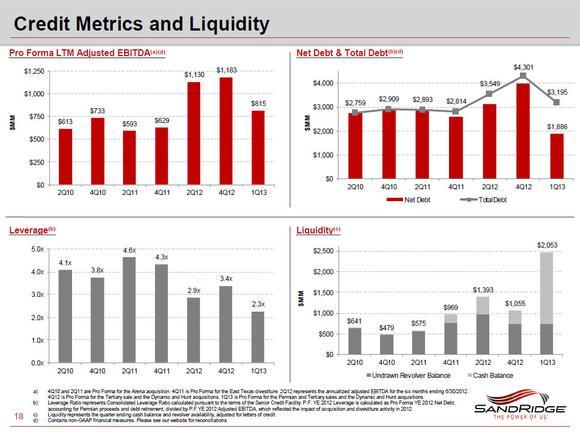 Sd Credit Metrics