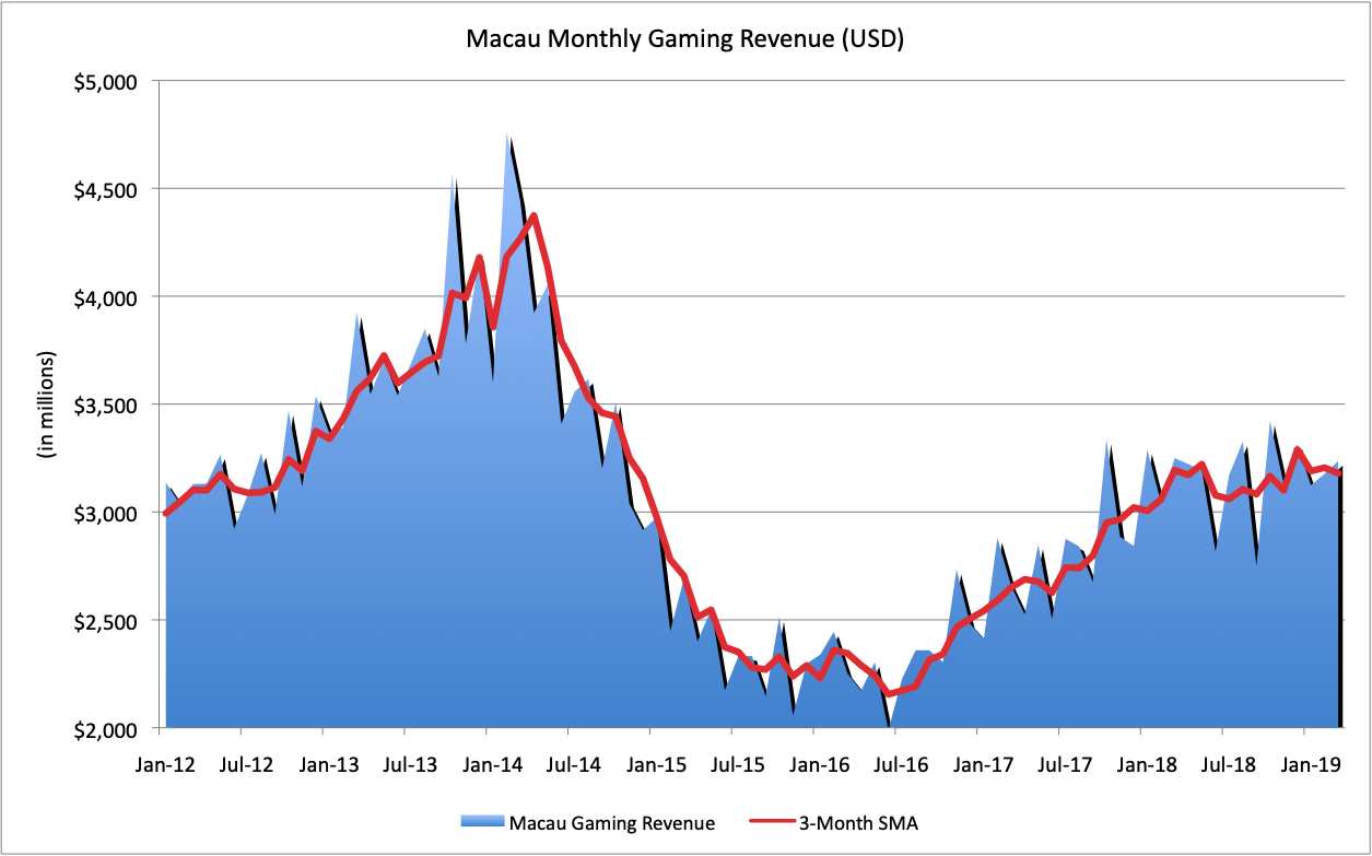 Macau's monthly gaming revenue from January 2012 thru March 2019