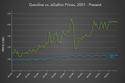 Egallon Vs Gallon