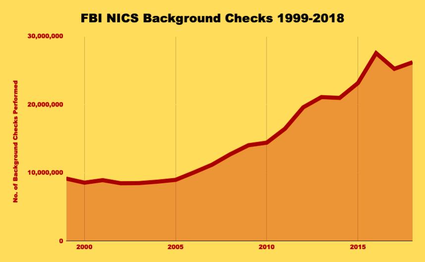 Chart of FBI background checks of gun buyers