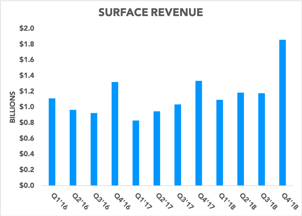 Chart showing quarterly Surface revenue