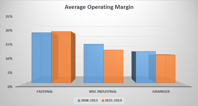 Average operating margin for selected industrial supply companies