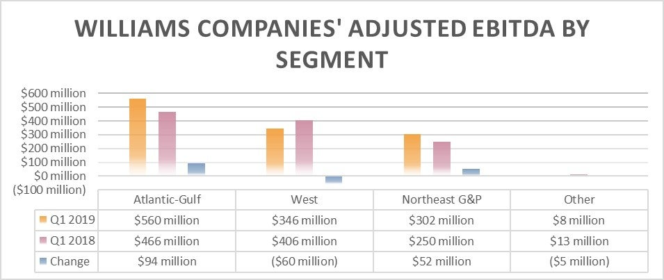 Chart showing Williams Companies' earnings by segment in the first quarter of 2019 and 2018.