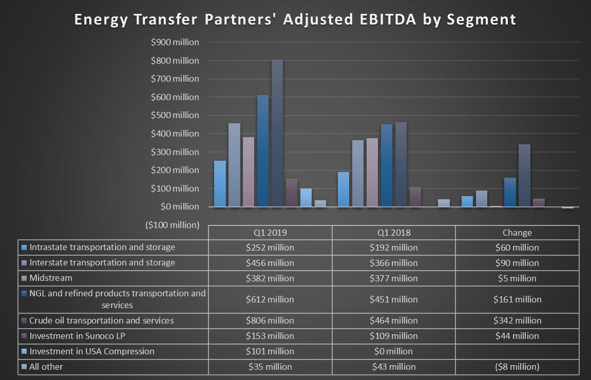 Energy Transfer's earnings by segment in the first quarter of 2019 and 2018.