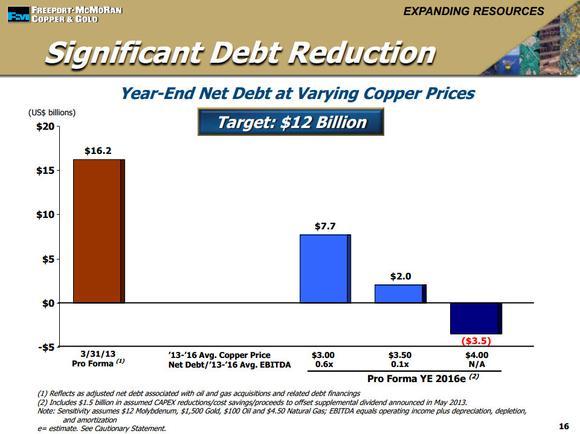 Fcx Debt Reduction