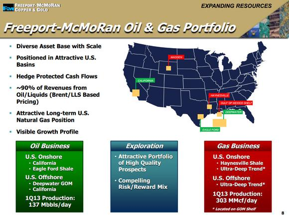 Fcx Oil Gas Map