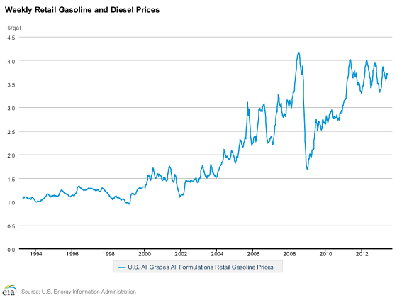 oil prices upon decisive 50 years