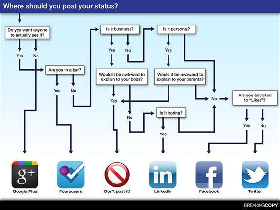 Socialflowchart