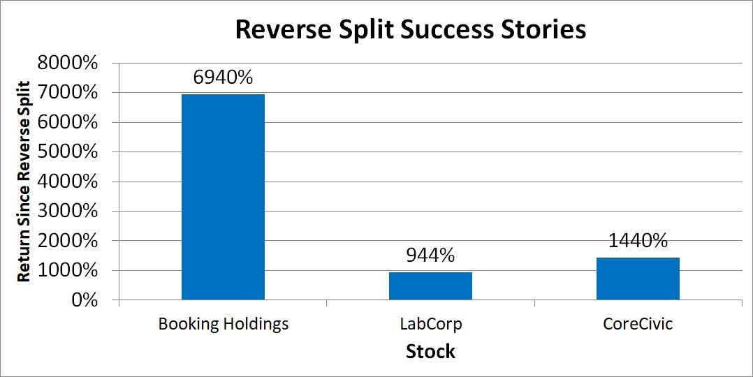Bar graph with returns of three stocks.