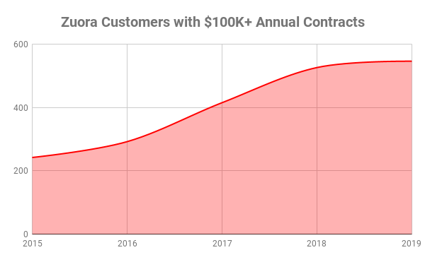 Chart showing Zuora customers with annual contracts over $100,000
