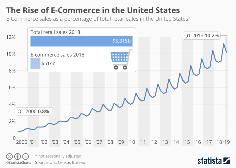 Chart showing e-commerce sales as a percentage of total retail sales in the U.S. from the first quarter of 2000 (0.8%) to the first quarter of 2019 (10.2%).