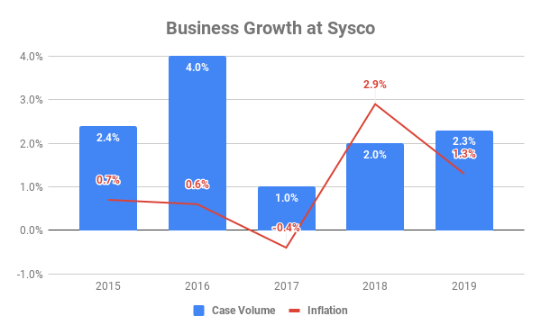 Chart showing case volume and inflation growth at Sysco between 2015 and 2019