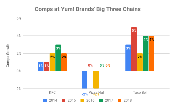 Chart showing comps growth at Yum! Brands' big three chains