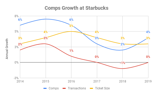 Chart showing composition of comps growth at Starbucks between 2014 and 2019