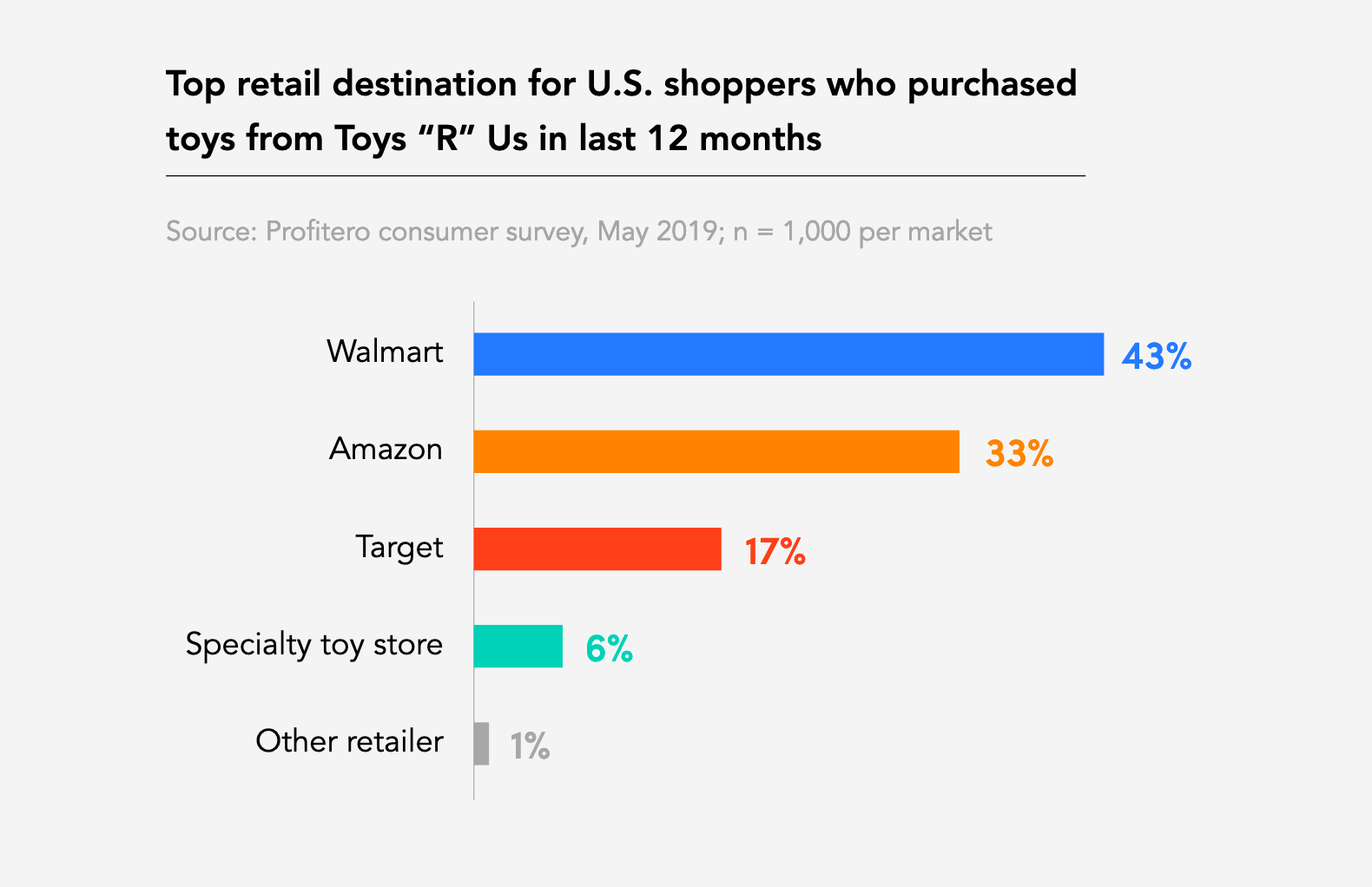 A chart shows where Toys R Us customers have gone.