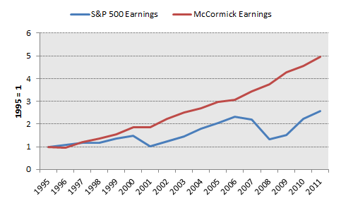 Mkc Earnings