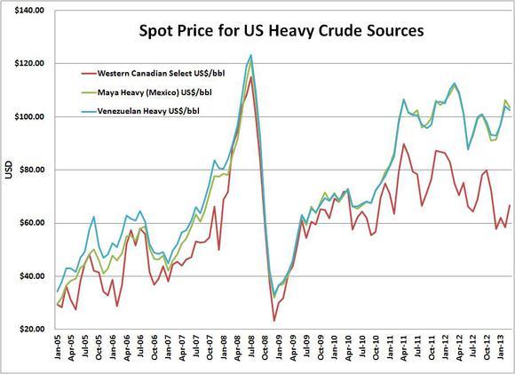 Heavy Crude Spot