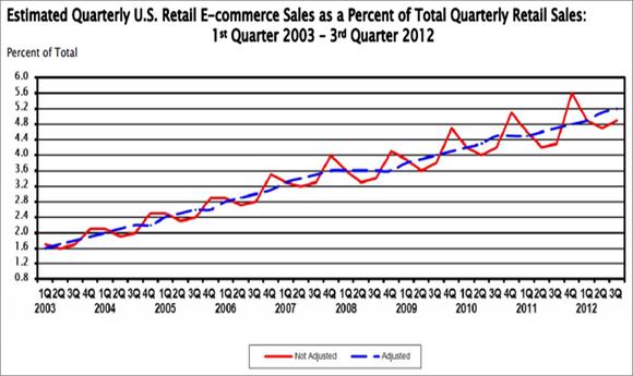 E Commerce Retail Sales