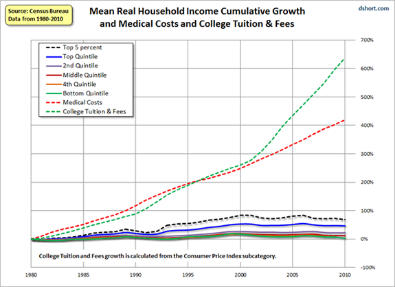Household Income Versus Medical And College Costs