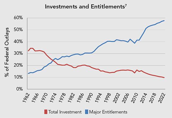 Boomers Investventitlement