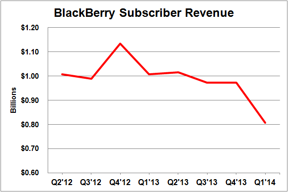 Blackberry Subscriber Revenue
