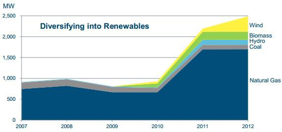 At Renewables Dividend Stock