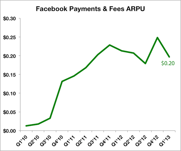 Fb Pay Arpu Labels