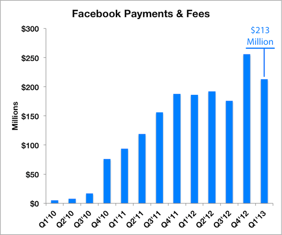Fb Pay Labels