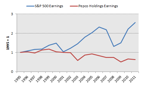 Pom Earnings