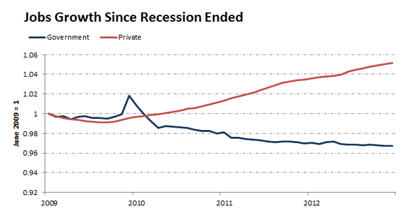Recessionjobsnumbers