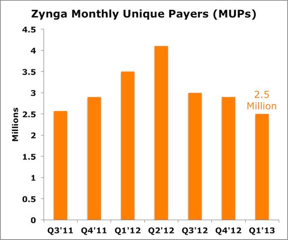 Znga Mup Labels